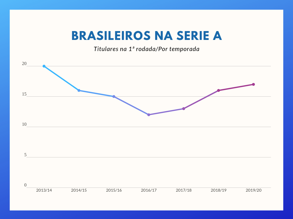 Gráfico: brasileiros em campo na 1ª rodada da Serie A